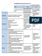 CUADRO COMPARATIVO DACUM-AMOD-SCID_ Wilmer J. Salinas M..docx