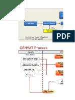 CIN Excise Utilization Process Diagram Overview