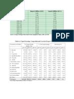Bangladesh Export and Import