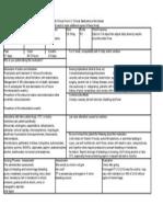 Drug Card Warfarin-Coumadin