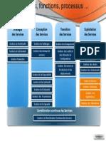 ITIL v3 Synthèse Process Phases v3(2)
