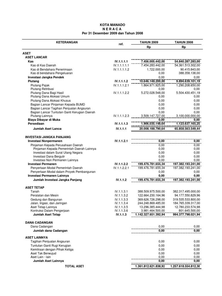 Laporan Keuangan Pemerintah Kota Manado 2009
