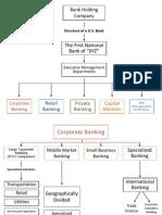 Bank Structure Flowchart Slides