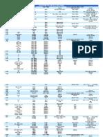 Filler Metal Selector Guide