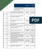 IRDA Question Bank - Actual