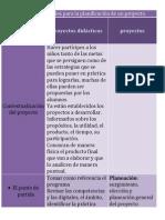 Elementos esenciales para la planificación de un proyecto.docx