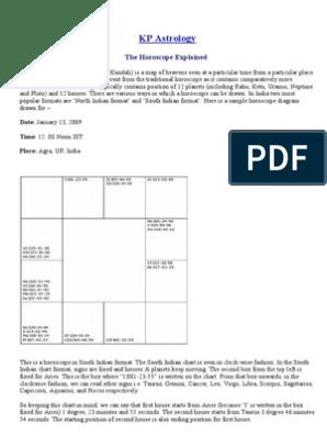 Zodiac Divisions as per KP Astrology