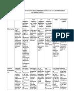 CUADRO COMPARATIVO CONCEPCIONES PEDAGÓGICAS EN LAS PRIMERAS CIVILIZACIONES