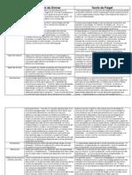 Comparacion Teoria de Skinner-Piaget
