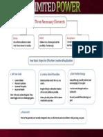 UnlimitedPower-Process Map.pdf