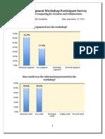 Staff Development Workshop Participant Survey Results