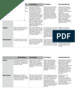 summary table of gov report characteristics 2013