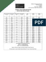 Kelken-US-Metric-Chart-ASTM-A276-SS-304.pdf