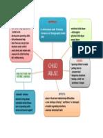child abuse mind map.docx