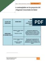 Derechos Del Plan Regional Conceratdo de Salud Final