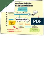 Teoría del conocimiento dialéctico_equipo 3