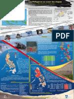 Les Philippines au cœur des risques