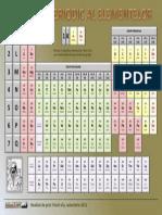 0 1 Sistemul Periodic Al Elementelor