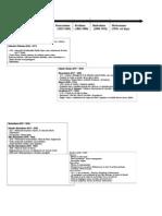 tabela cronológica da literatura