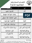 جدول المراقبات الاسبوعيه علي الاقسام + لقاء اولياء الامور والاقسام المشاركه فيها ٣ - ١١ - ٢٠١٣