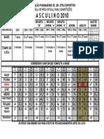Tabela de Peso Masculino 2010