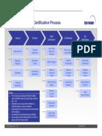certprocess.pdf