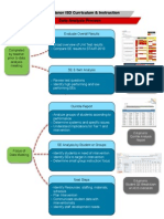 data analysis process 2013-14