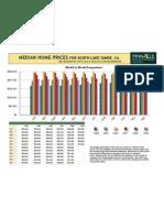 So. Lake Tahoe Median Home Prices, July, 2009