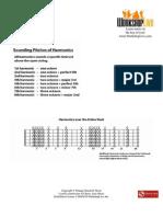 SatchZone - Joe Satriani - Lesson 11.pdf