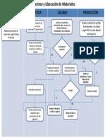 Diagrama de flujo recepción y liberación de materiales