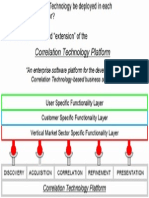 Software Architecture of the Correlation Technology Platform