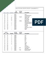 HTML Ascii Codes