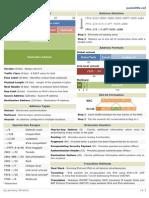 Protocol Header Address Notation