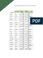 Examen Final de Excel Tablas Dinamicas