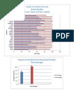 social studies impact