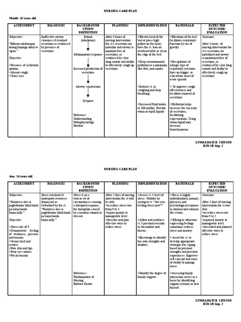 Community Nursing Care Plan | Respiratory Tract | Cough ...
