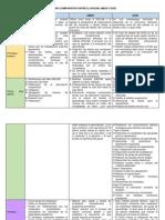 Cuadro Comparativo sobre las Variantes del Análisis Ocupacional.