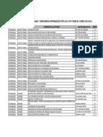 Relación de grupos de trabajo y seminarios aprobados por los CPR para el curso 2013-2014
