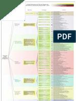 Mapa General del Plan de Desarrollo Económico y Social de la Nación 2007-2013 (Primer Plan Socialista)