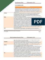 Trabajo 5- Evolucion de los metodos de comunicación