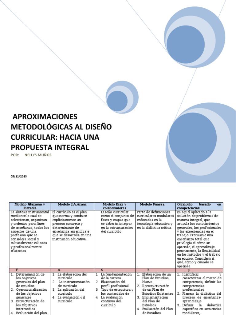 Aproximaciones metodológicas al diseño curricular