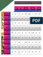 10 Tabla Combinación de Alimentos