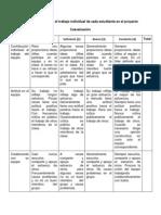 rubrica para evaluar el trabajo individual de cada estudiante en el proyecto