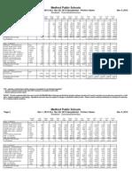 November 2013 Columbus Breakfast Nutritional Data