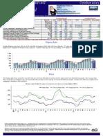 October Market Stats