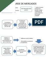 PIRAMIDE DE MERCADOS.pptx