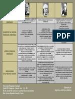 Cuadro Comparativo 1 Skinner, Piaget y Ausbel
