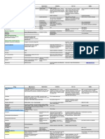 Drugs Used in Neuro Pharmacology