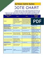 ANTIDOTE_CHART_2012.pdf