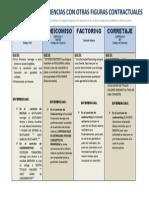 Underwriting - Diferencias Con Otras Figuras Contractuales